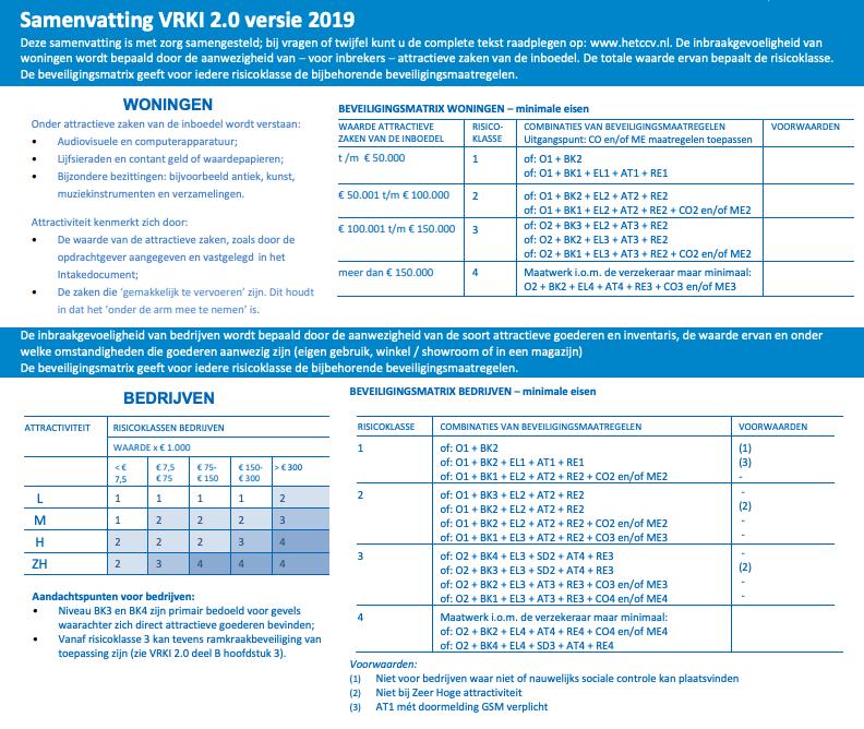 VRKI 2.0 versie 2019 - Neem eisen niet klakkeloos over!